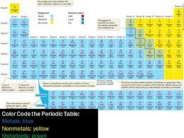 NEW PERIODIC TABLE METALS NONMETALS AND METALLOIDS PPT | Periodic