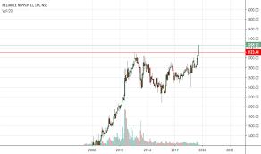 Goldbees Stock Price And Chart Nse Goldbees Tradingview