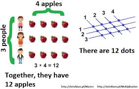 Multiplication Tables Online