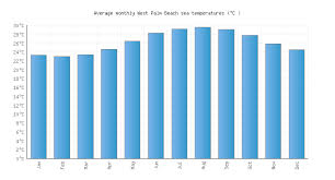 Palm Springs Average Temperature Chart West Palm Beach Fl Water Temperature United States Sea