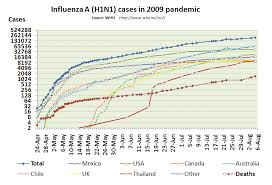 2009 Flu Pandemic By Country Wikipedia