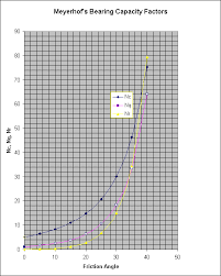 Soil Bearing Capacity Chart Meyerhof