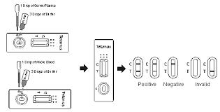 tetanus toxin antibodies to tetanus toxin rapid test kits home professional use