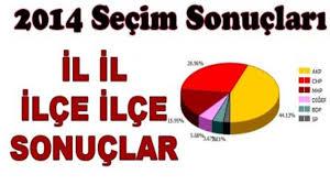Yerel Seçim Açılan Sandık Sonuçları 2014 GÜNCEL Ve ONLİNE - My Memur