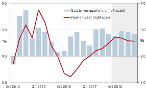 2nd U S Gdp Release Confirms Economy Stayed On Course In Q4