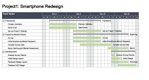 Gantt Chart Smartphone Redesign Project