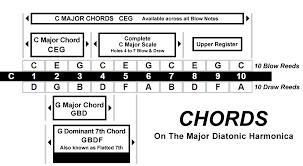 80 Unbiased Cross Harp Scale