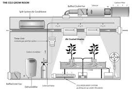 basement grow room design. Basement Grow Room Design Creating Co2 For Your Indoor Cannabis Pinterest . Custom T