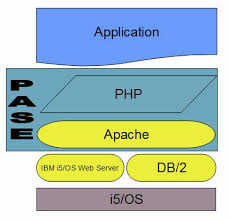 use php to bring i5 os resources to the web it jungle note the next article in this series will take a look at yet another web development deployment stack the iamp stack facilitated by the adoption of mysql