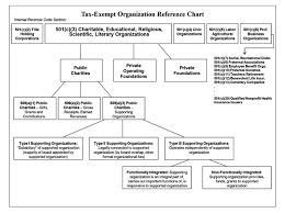 Tax Exempt Organization Reference Chart Hurwit Associates