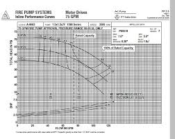 Fire Hydrant Flow Rate Chart Fire Sprinkler Hydraulic Calculation And Design Software