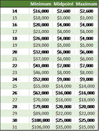 "visualizing salary ranges in excel  justin hampton ccp  linkedin at this point we already have our minimum but we need to calculate our midpoint and maximum this step is where we ""trick"" excel into creating a chart that"