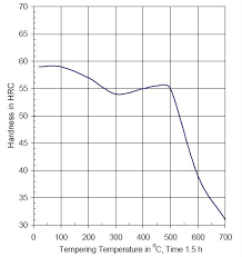 440c Heat Treat Chart Oyal Metal
