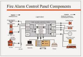 fire alarm panel wiring diagram conventional fire alarm panel smoke detector wiring diagram pdf at Home Fire Alarm Wiring Diagram