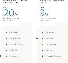 Relationship Progression Chart Tying The Financial Knot Unmarried Couples Need A Plan Too