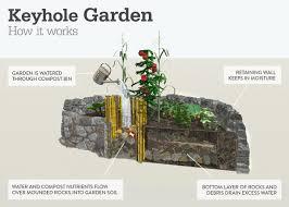 Permaculture Garden Design Ideas Keyhole Diagram Of How A Keyhole Garden Works Garden Garden Works