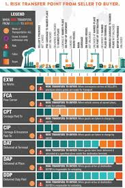 Incoterms 2010 Chart Incoterms 2020 Rules Updated For 2020 Free 38pg Guide
