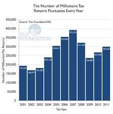 2019 Irs Tax Refund Schedule Expository Irs Refund Chart 2009