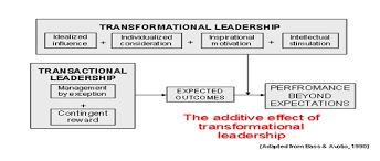leadership theory leadership and management theories transactional theory