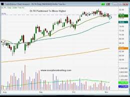 Dollar Tree Stock Chart Potential Breakout Entry In Dollar Tree Dltr Swing Trading Stock Chart Analysis