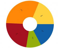 Sencha Touch Charts Bar And Pie Chart Examples In Sencha Touch 2 1