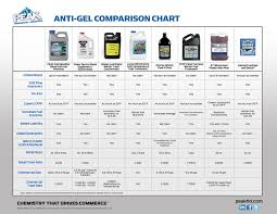 Diesel Additive Chart Peak C I Diesel Fuel Additive Comparison Chart With All