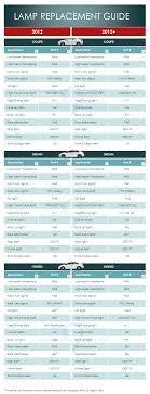2018 Honda Accord Bulb Size Chart Bulb Sizes Lamp Replacement Guide 9th Generation Honda