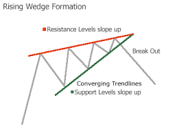 Rising Wedge Chart Pattern Is The S P 500 Forming A Bearish Rising Wedge Pattern See