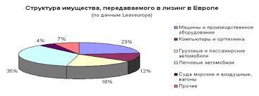 Дипломная работа Международный лизинг ru
