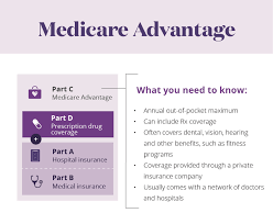 Learn About The Parts Of Medicare Aetna Medicare