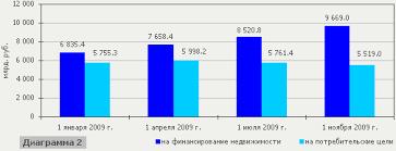 Потребительское кредитование в РБ современное состояние проблемы  В среднем на одного жителя республики на 1 ноября 2009 г приходилось 1 570 3 тыс рублей кредитной задолженности или 572 5 доллара США в эквиваленте