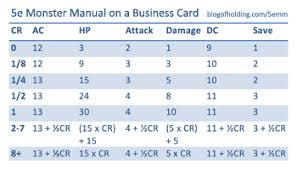Dnd 5e Level Chart 5e Monster Manual On A Business Card Blog Of Holding