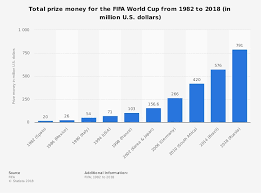 The Winner Of The World Cup Takes Home 38 Million In Prize