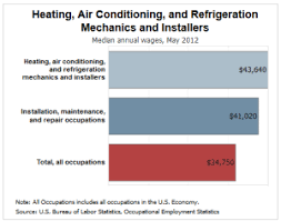 Heating Air Conditioning And Refrigeration Mechanics And Installers How Long Does It Take To Become An Hvac Technician