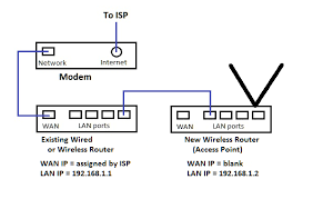 add a wireless router access point to an existing network lan rate this