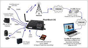 flashback3g miniature h 264sd card digital video recorder and fb3 system diagram