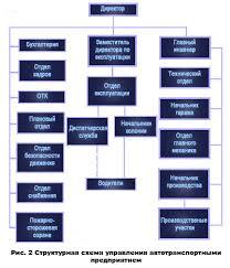 Транспорт Основы организации работы и виды автотранспортного  АТП с числом автомобилей меньше 25 подразделения объединяются Например начальник такого АТП одновременно является главным инженером начальником гаража и