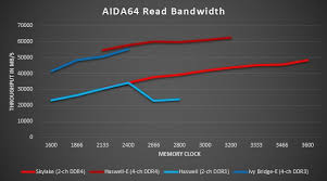 Ddr3 Vs Ddr4 Raw Bandwidth By The Numbers Techspot
