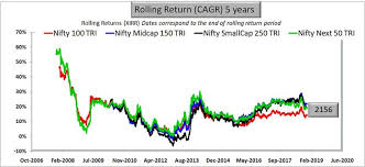 Nse Small Cap Index Chart Large Cap Vs Mid Cap Vs Small Cap Funds Which Is Better For