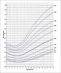 Who Growth Chart Boy 2 19 Bmi For Age Percentiles Boys 2 To 19 Years 43 X 55 Mm