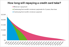 Minimum Credit Card Payment How To Improve Consumer Lending The Money Charity