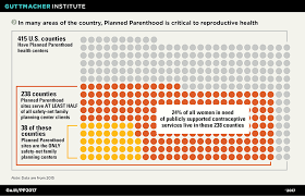Planned Parenthood Services Chart Understanding Planned Parenthoods Critical Role In The