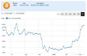 Suivre la cotation du cours du bitcoin et des autres cryptos monnaies en eur sur graphique en temps réel avec historique. Ethereum Mining Card Comparison Bitcoin Avatar Japanauto