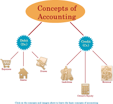 lecture on concepts of accounting assignment point lecture on concepts of accounting