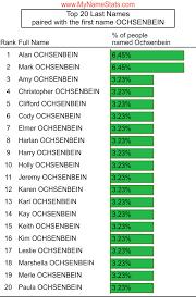 OCHSENBEIN Last Name Statistics by MyNameStats.com