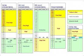 Cholesterol Chart For Women Normal Cholesterol Levels