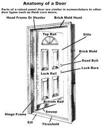 exterior door parts. astragal exterior door parts d