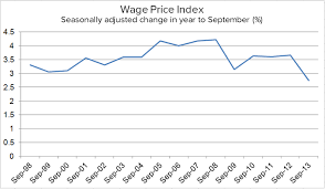 Australian Wage Growth Chart How Fast Are Wages Productivity Really Growing In Australia
