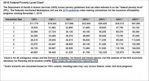 2016 Hhs Poverty Guidelines Chart 2015 Federal Poverty Level Chart Health Insurance Mentors