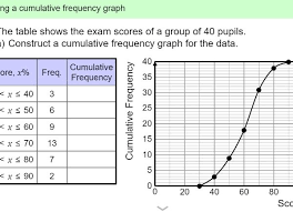 Cumulative Frequency Table And Graph 2018 Printable Menu